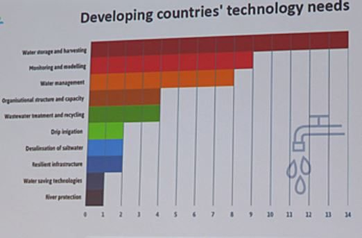 Developing countries tech needs