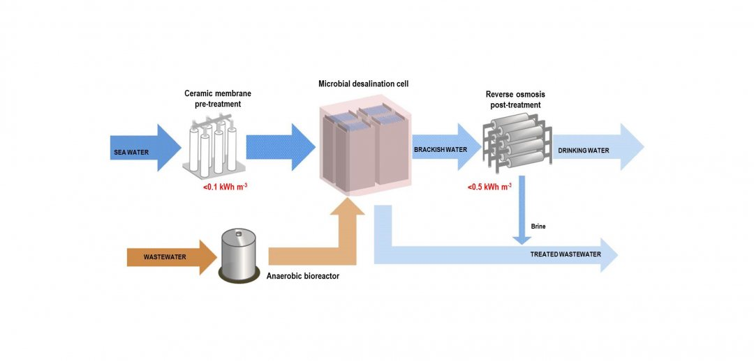 Scheme of desalnation using micro fuel cell3
