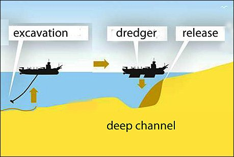Scheme of filling deep off nearshore erosion channels with sand.