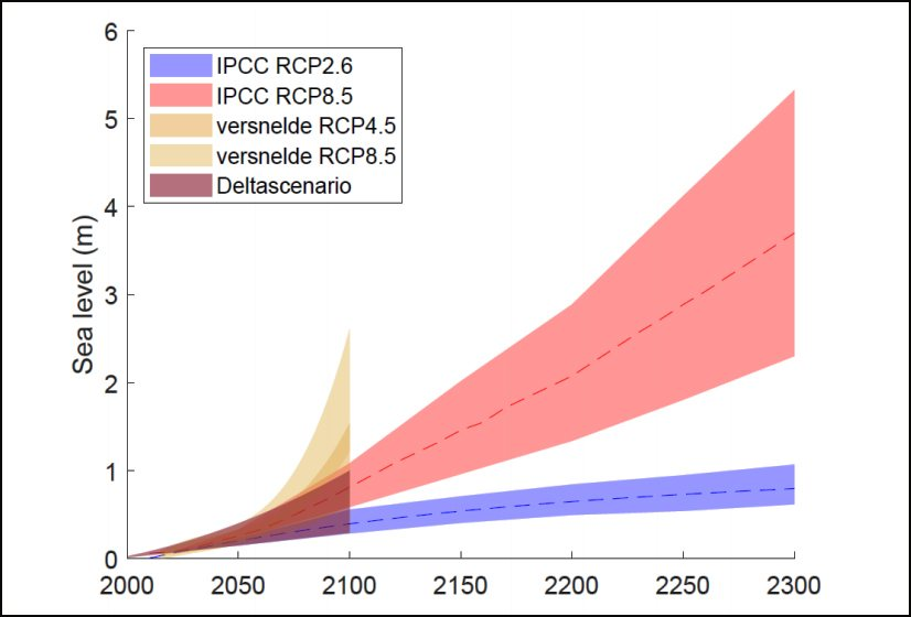 Prediction of future global sea level rise by IPCC climate panel (2019)