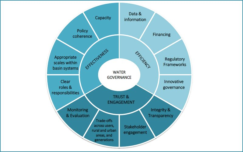 Twelve principles of good water governance as presented by the OECD in 2015